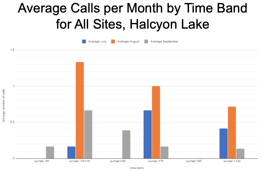 Bar chart with the average bat calls recorded per month by time band for all sites at Halcyon Lake, from 45 minutes before sunset to 2 hours after sunset. The highest numbers are in August.