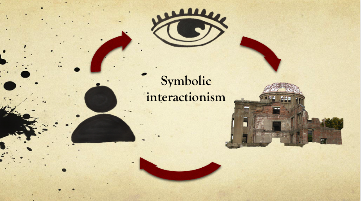 It says 'symbolic interactionism' in the middle and the three items are in a cirle joined by arrows, but the constructed space square here is a building.