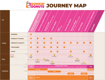 chart showing a person's experience at a Dunkin Donuts